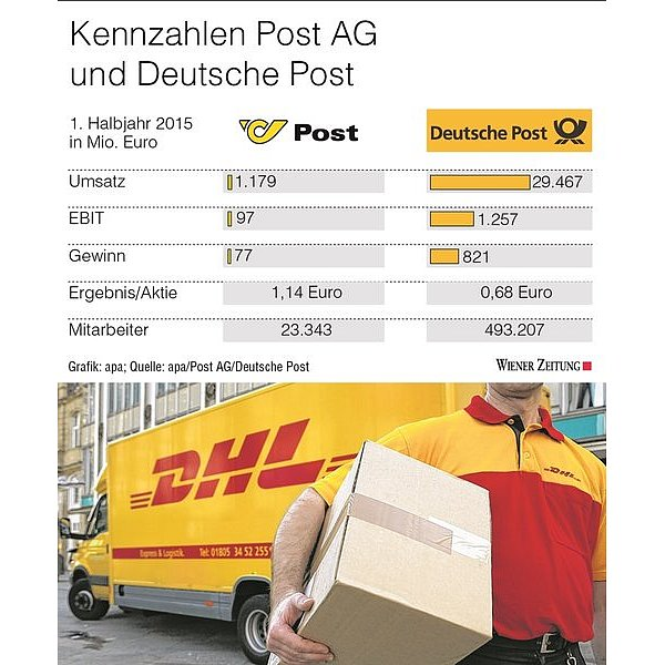 deutsche post greift post ag an wiener zeitung online. Black Bedroom Furniture Sets. Home Design Ideas