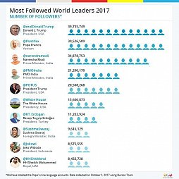 Most Followed Leaders 2017.