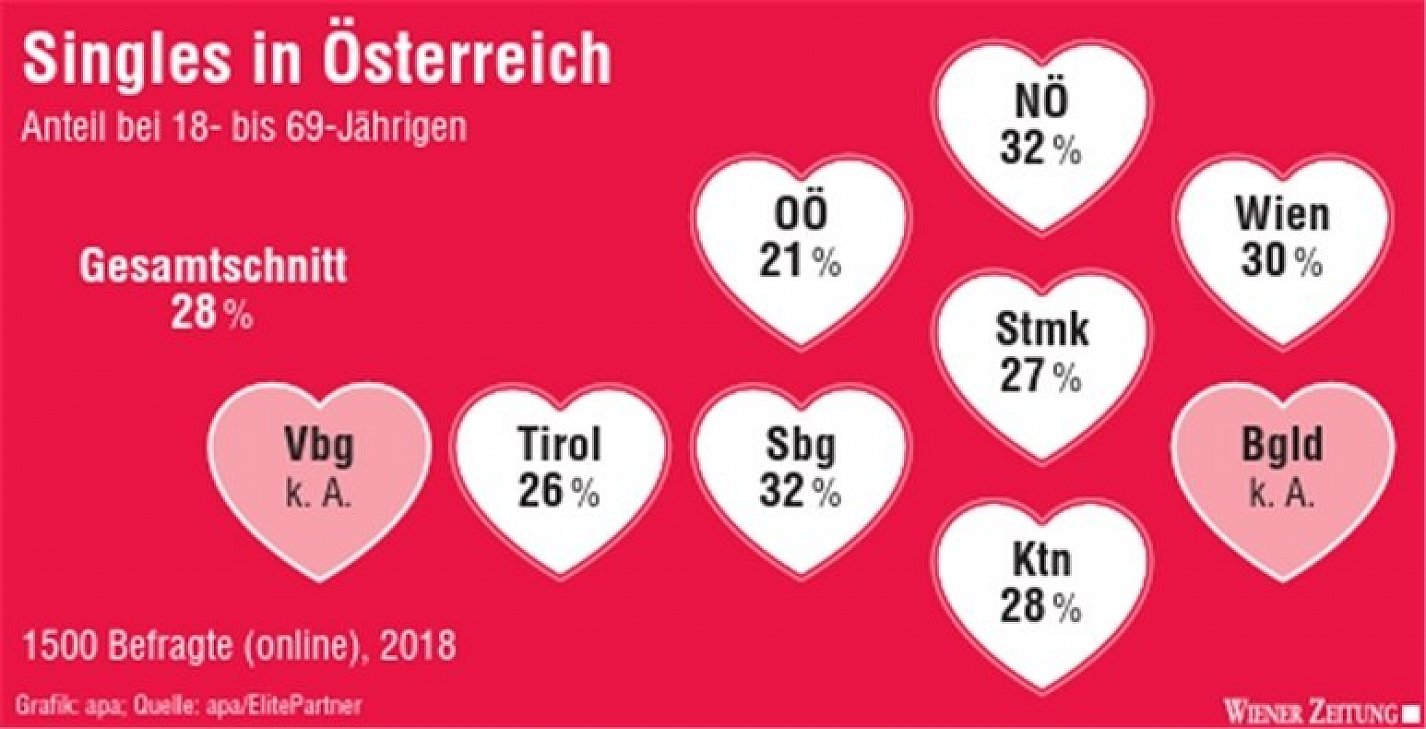 Niedersterreich kosten single, Private sex inserate schweiz